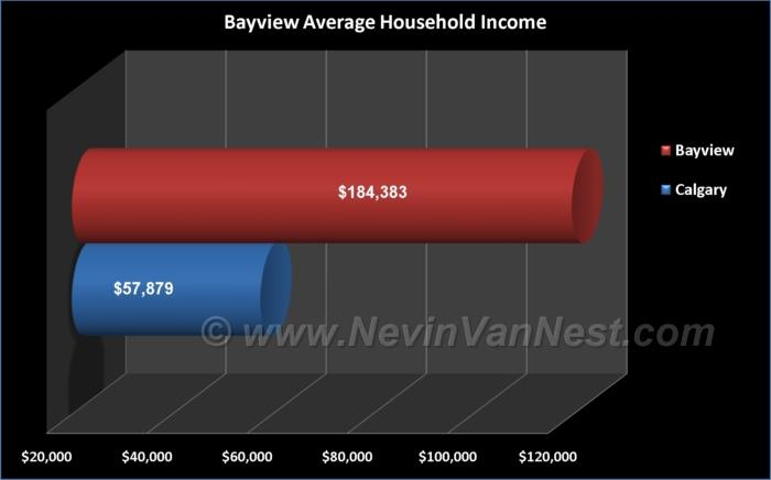 Average Household Income For Bayview Residents