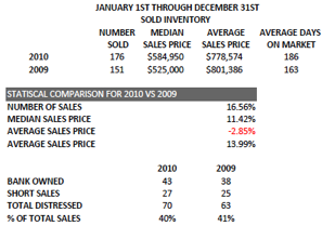 2010 Sold Inventory