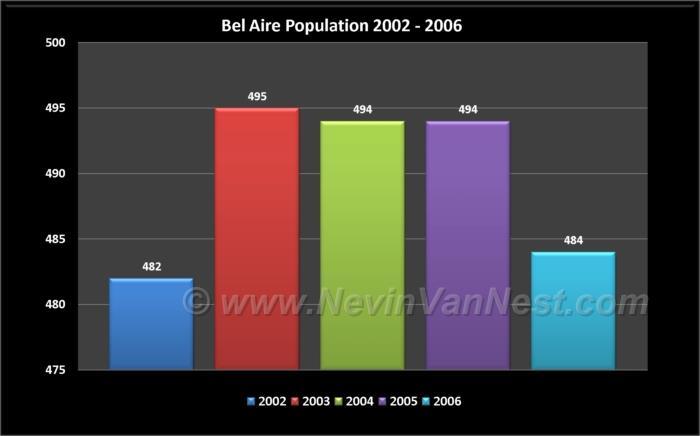 Bel Aire Population 2002 - 2006