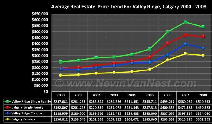 Average House Price Trend For Valley Ridge 2000 - 2008