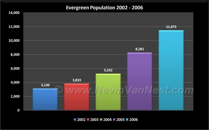 Evergreen Population 2002 - 2006