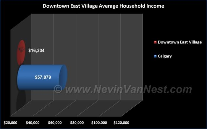 Average Household Income For Downtown East Village Residents