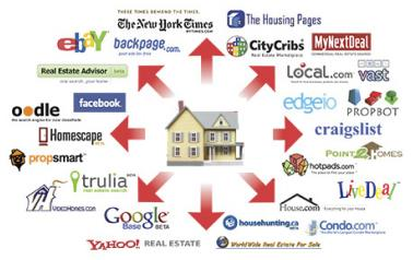 The Exposure Engine gets your newly listed home out there...FAST!