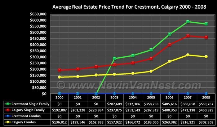 Average House Price Trend For Crestmont 2000 - 2008