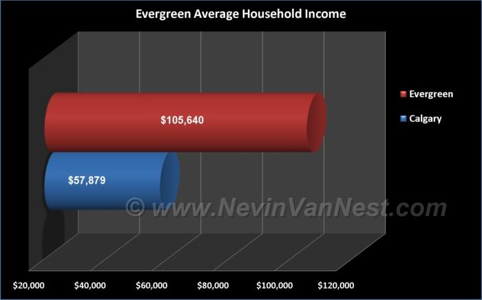 Average Household Income For Evergreen Residents
