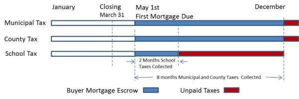 Lehigh Valley Home Buyer Tax Escrow