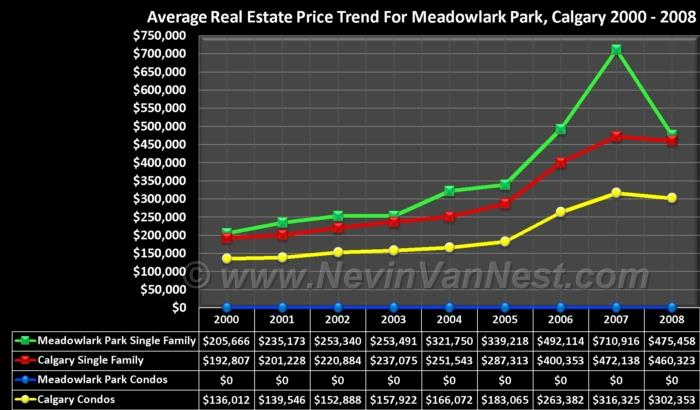 Average House Price Trend For Meadowlark Park 2000 - 2008