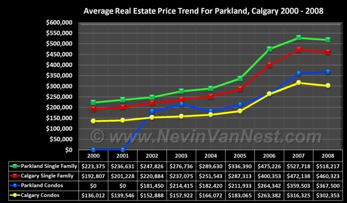 Average House Price Trend For Parkland 2000 - 2008