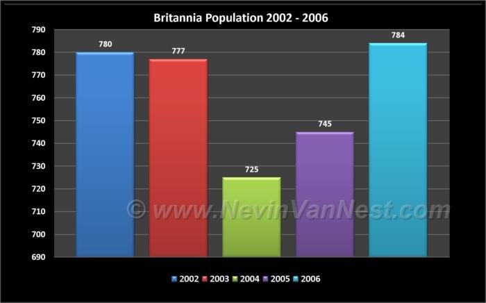 Britannia Population 2002 - 2006