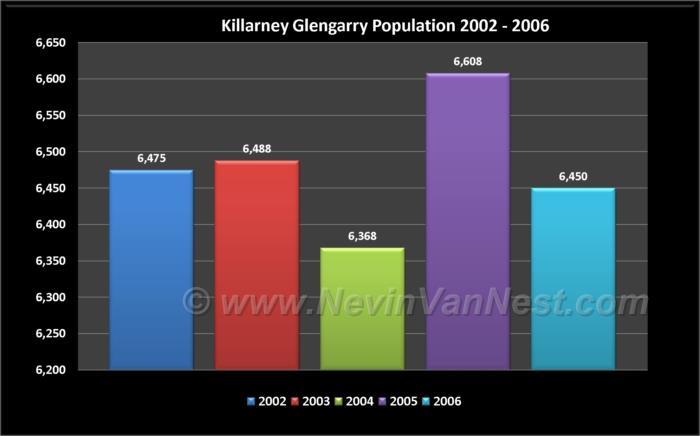 Killarney & Glengarry Population 2002 - 2006