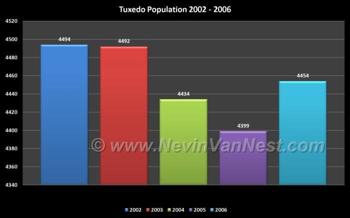 Tuxedo Population 2002 - 2006