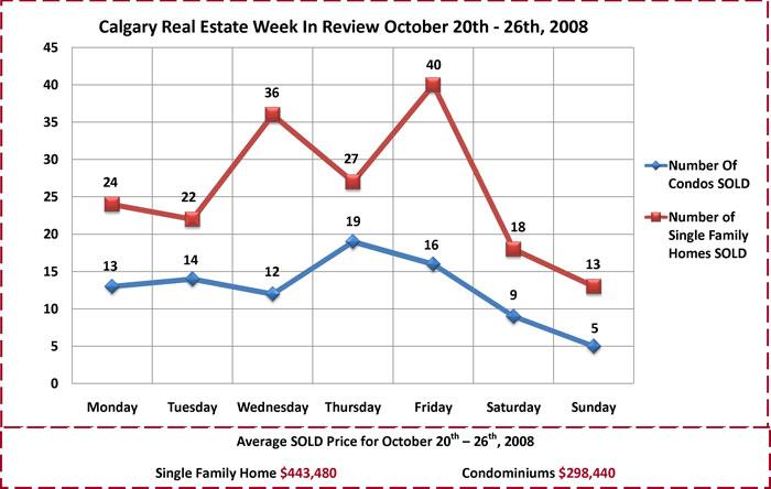 Calgary Real Estate Week In Review October 20th - 26th, 2008