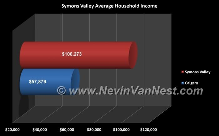 Average Household Income For Symons Valley Residents