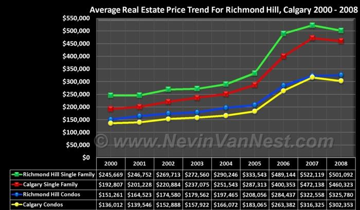 Average House Price Trend For Richmond Hill 2000 - 2008