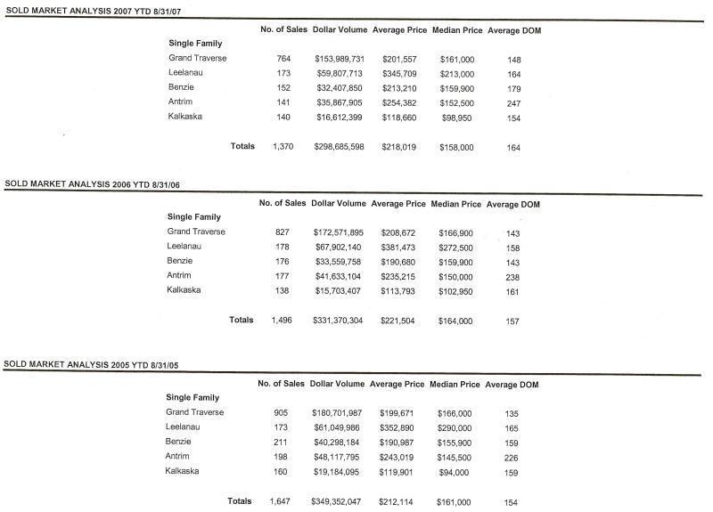 Benzie | Leelanau County Analysis