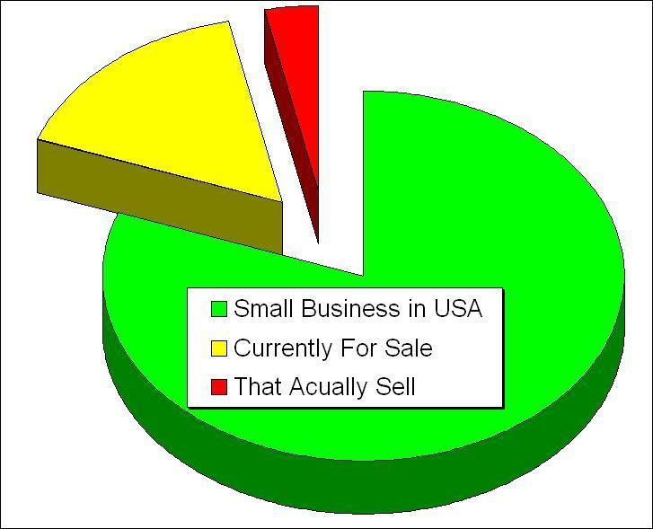 Percentage of businesses for sale in Florida that actually sell are sold